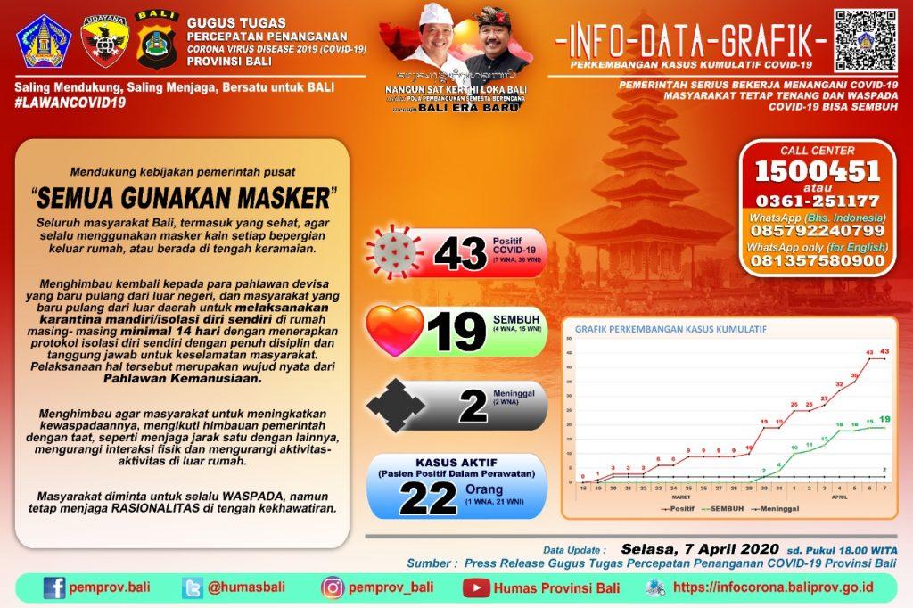 Info COVID-19 Pemerintah Provinsi Bali